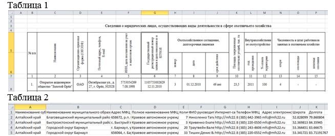 Какая из таблиц соответствует требованиям для публикации набора открытых данных?